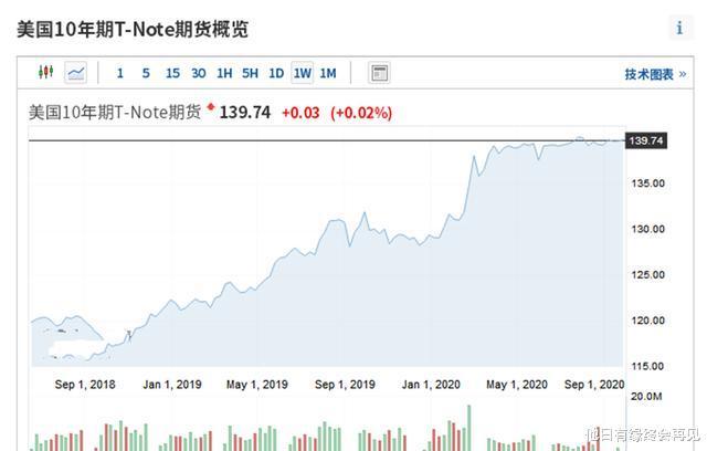 中國持有的美債賺千億美元!美聯儲傾傢蕩產,資產負債表1年翻倍-圖7