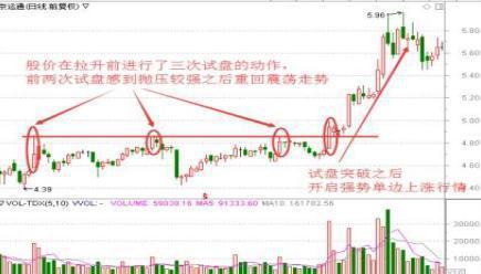 中國牛市:當你看到這種上影線試盤,不要猶豫,跟上莊傢吃肉-圖5