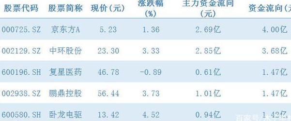 中國股市:北向資金流入5隻科技核心股,(000725)資金流入超6億-圖2