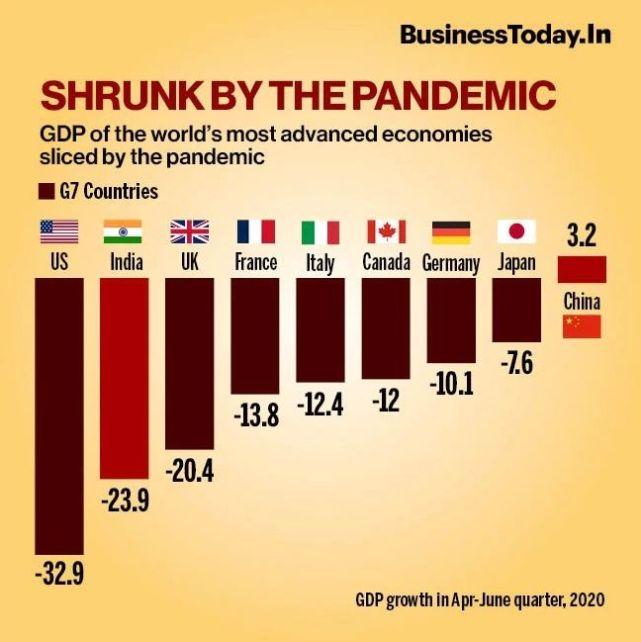 全球二季度經濟告急,2020GDP中國或將破紀錄-圖4