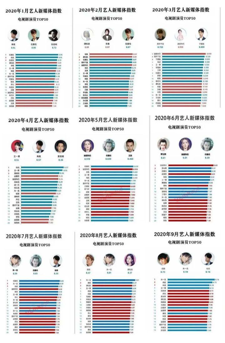 2020年藝人新媒體指數誰會登頂第一?肖戰、朱一龍、王一博機會大-圖2