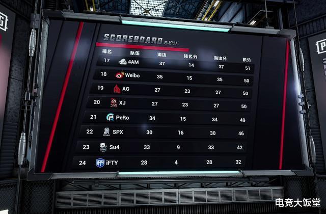 立場杯:16支決賽隊伍出爐,Mad98手感歸來豪取18殺-圖3