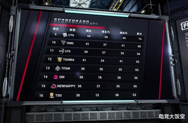 立場杯:16支決賽隊伍出爐,Mad98手感歸來豪取18殺-圖2
