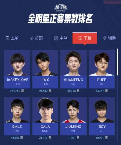 英雄聯盟全明星投票,IG五人占據榜首!小鈺成最佳解說引爭議-圖6