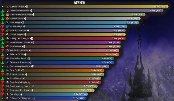 魔獸世界9.0:暴雪迷之定律生效?某個職業不行,那就再削一波-圖3