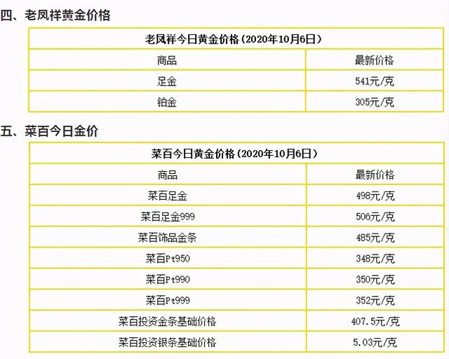 黃金價格信息:10月6日,國內最新黃金實物價格,黃金回收價格-圖5