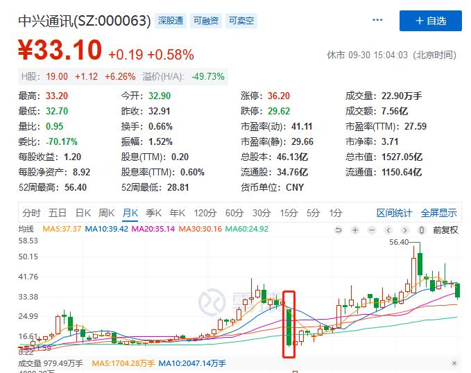 節後港股長紅,科技股領漲,中芯國際股價反彈-圖5