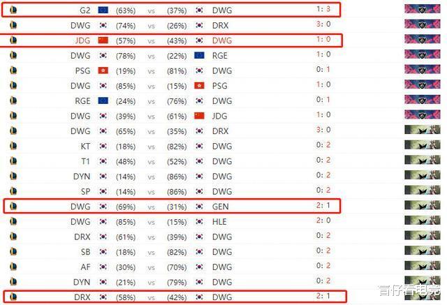 封神榜2答题_了解对手?DWG夏季赛至今只输了7小场,胜率高达87%-第2张图片-游戏摸鱼怪