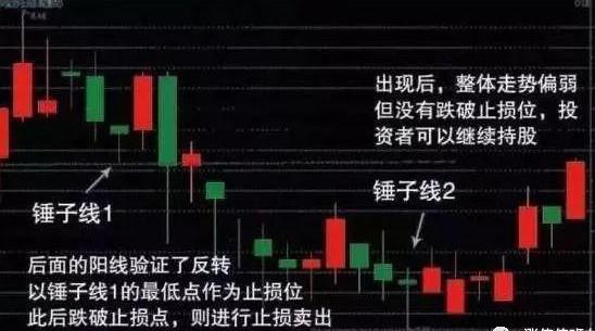 """中國股市:反復牢記""""錘子線買進,上吊線賣出"""",練到極致是絕活-圖6"""