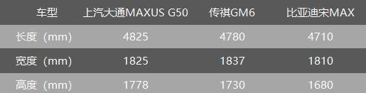 10萬預算,上汽大通MAXUS G50、傳祺GM6、宋MAX誰更值得選?-圖5
