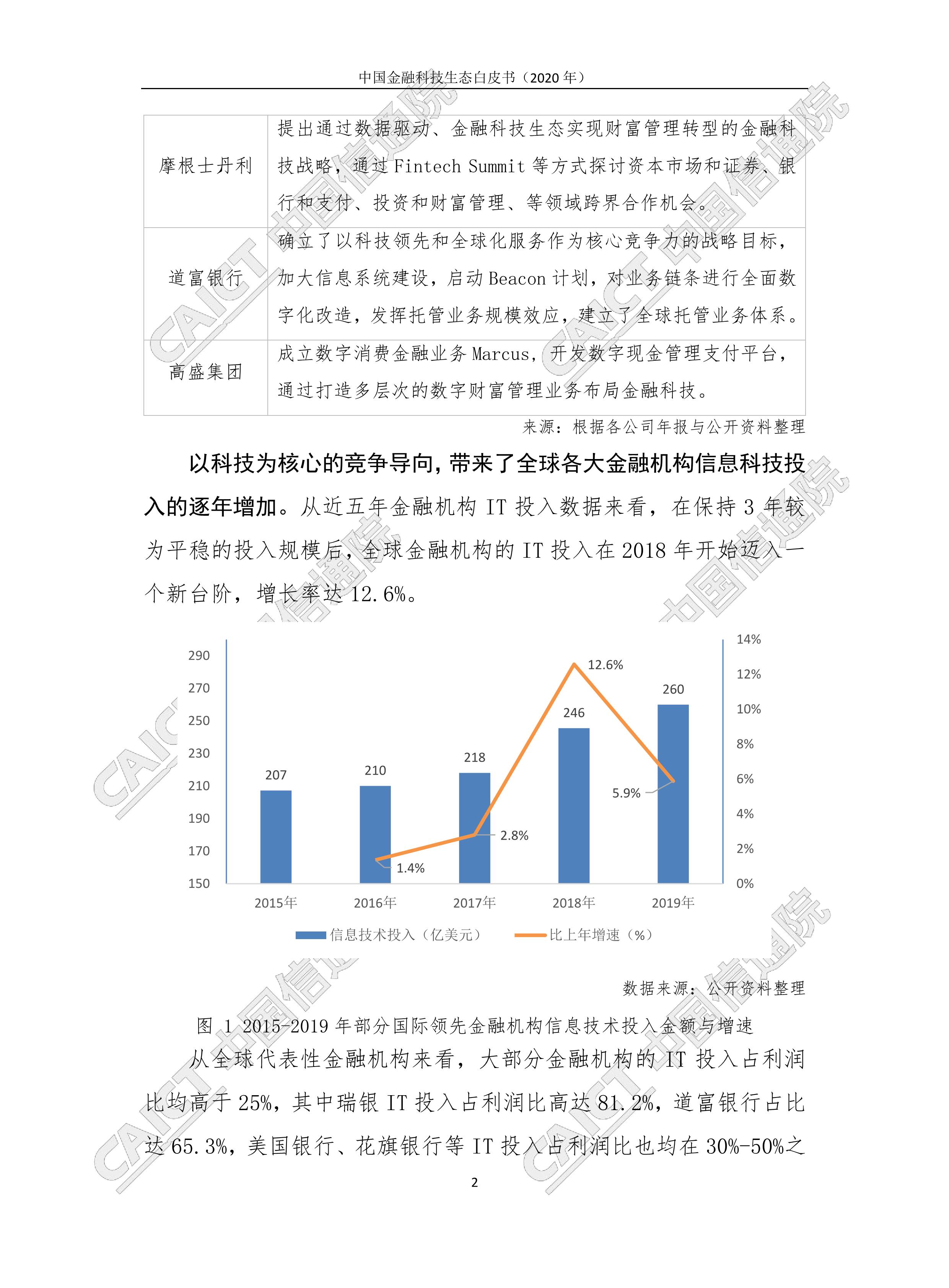 【行業報告】中國金融科技生態白皮書(完整版76頁、附pdf下載)-圖9