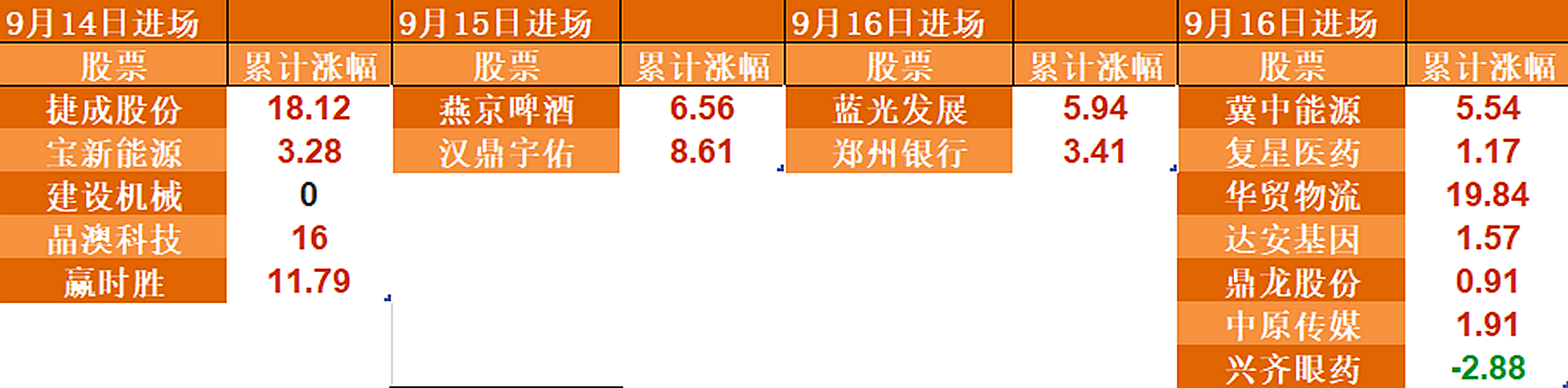 9月北上資金持股報告(第三期):升溫期表現明顯好於前幾輪-圖3