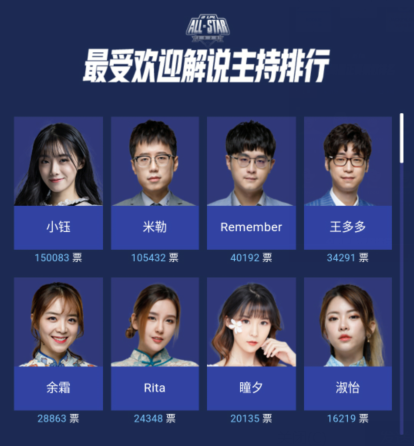 英雄聯盟全明星投票,IG五人占據榜首!小鈺成最佳解說引爭議-圖10