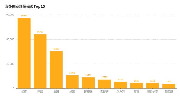 北京時間9月25日,美國單日新增再度上漲,美國疫情防控形勢愈加嚴峻-圖2