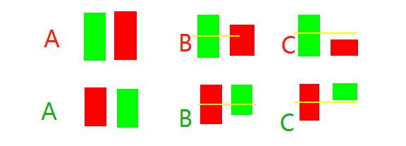 K線系統總結:每個股民都應該掌握的入門基礎-圖9