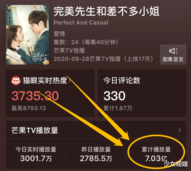 又一愛情劇大火!沒結局收視已超7億,主角高顏值超前點播走起-圖4