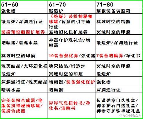 DNF:第四期高級戰令總計白嫖超2000元獎勵!100級全活動獎勵詳解-圖3