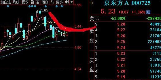 中國股市:北向資金流入5隻科技核心股,(000725)資金流入超6億-圖3