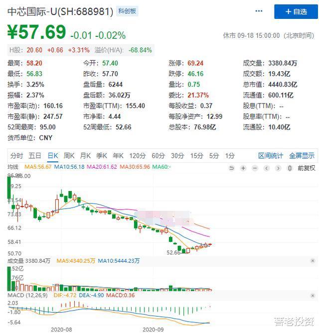 螞蟻集團上市對股票市場的影響-圖2