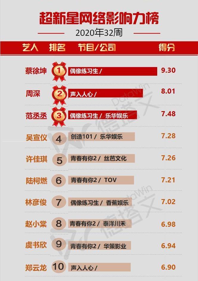 新網絡影響力TOP10,蔡徐坤登頂第1,《青春有你2》4位新星上榜-圖4