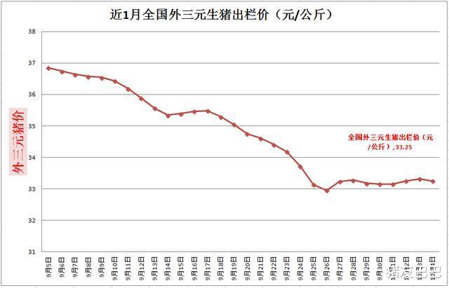 """豬價上漲""""急剎車"""",10月豬價要""""涼涼""""?豬價要跌破15元一斤?-圖2"""