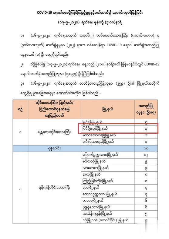 緬甸疫情向軍方入侵,彬烏倫五人確診其中四人是軍人-圖2