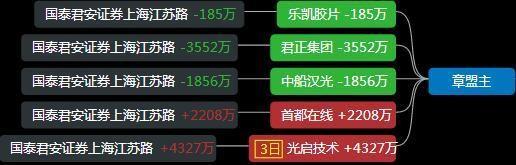 遊資龍虎榜:孫哥進場達安基因,深股通入場北鬥星通-圖8
