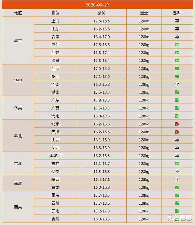 """9月22日豬價:2漲15跌!豬價""""塌方式""""下滑,要跌回15元一斤?-圖3"""