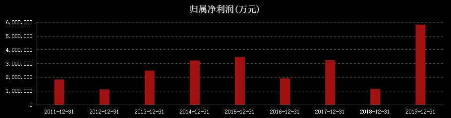 估值分析:中國人壽(601628)-圖2