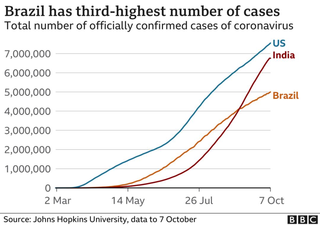 """三個疫情""""超級大國"""":巴西追印度,印度或超越美國,數據很嚇人-圖6"""