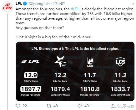 LOL 血腥程度排行:LPL四大賽區第一,TES全球主要賽區中位列第二-圖2