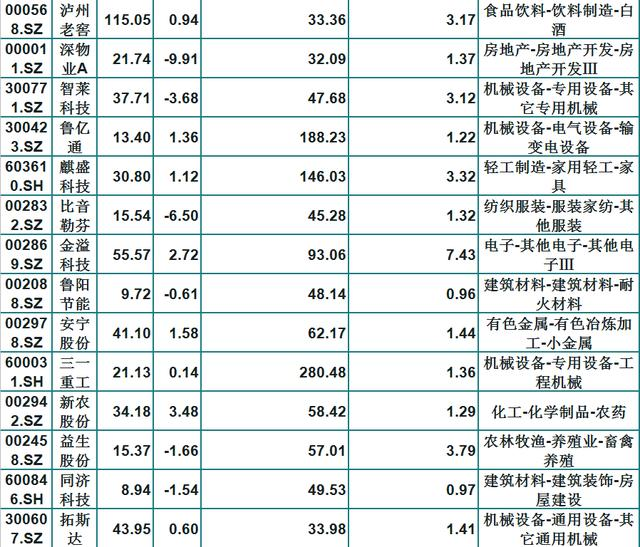基金青睞的46隻績優白馬股(名單)股價窪地,長線持有不懼震蕩-圖2