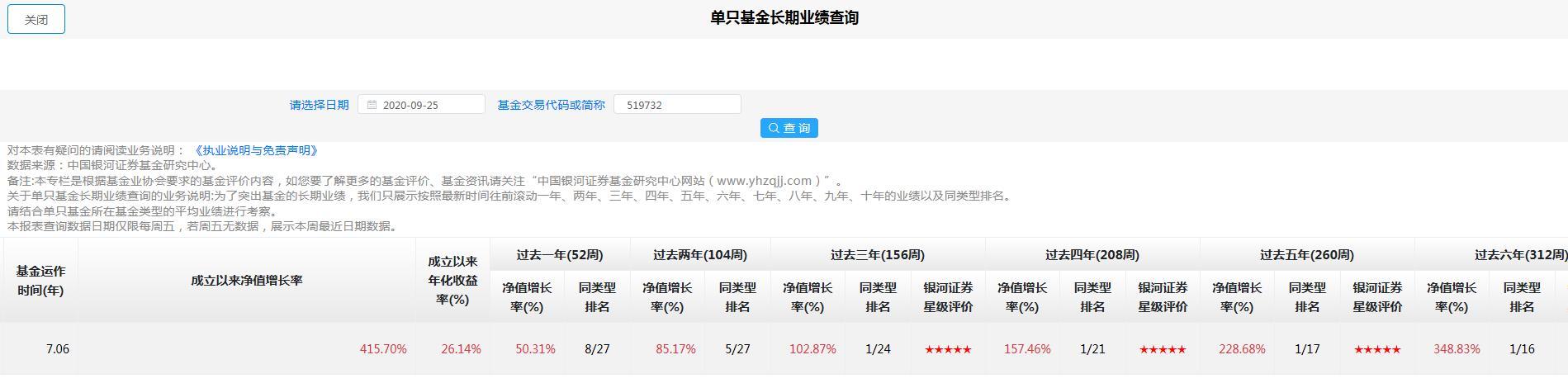 投資基金到底能賺多少錢?速看中國公募基金長期業績-圖2