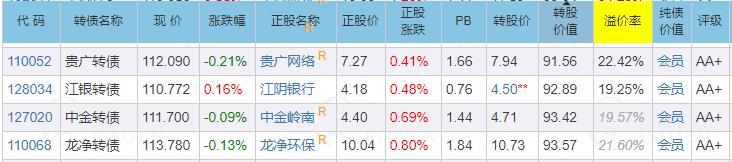 9月15日|交建轉債申購|塞力,廣匯轉債上市價格預估-圖4