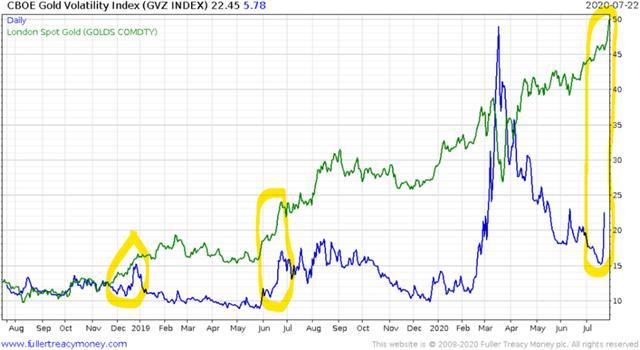 黃金牛市陷入狂熱:交易所頻頻發出危險信號!1980並不是終點?-圖5