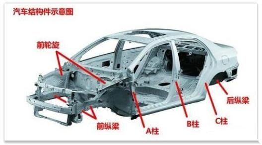 工信部:SUV相對轎車會更安全-圖5