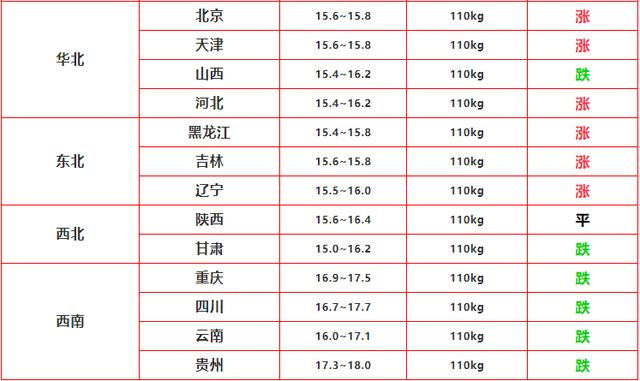 """2020.9.26—明日豬價(短期""""提振""""!重燃""""彼岸""""!)-圖2"""