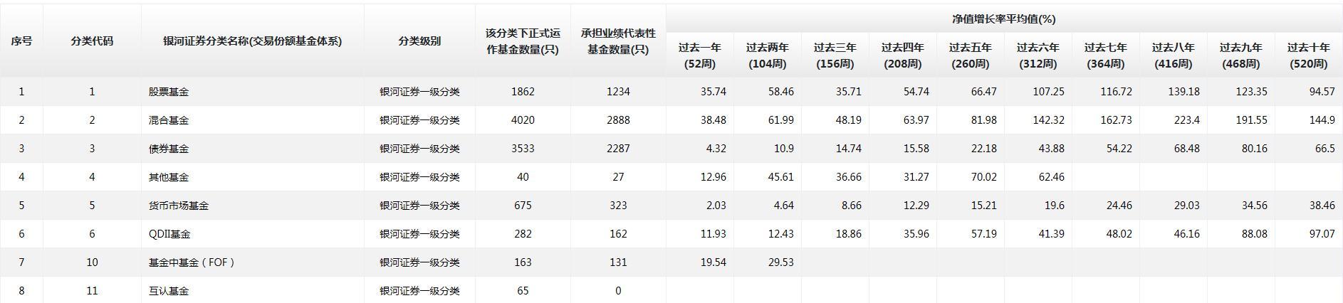 投資基金到底能賺多少錢?速看中國公募基金長期業績-圖3