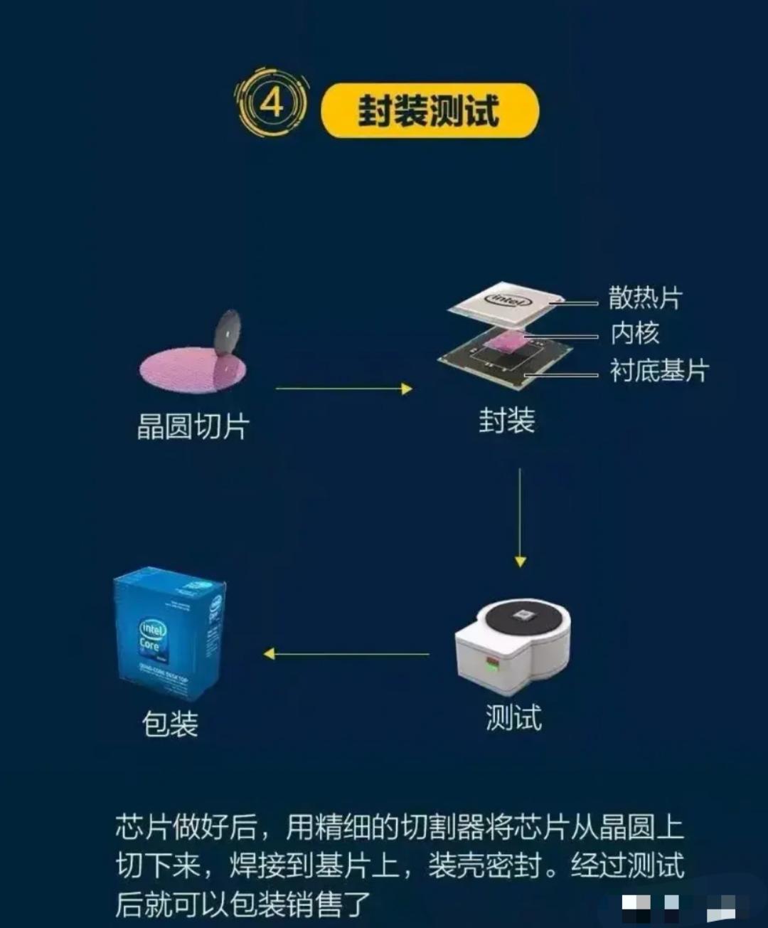 華天科技:已具備基於5nm芯片的封測能力!-圖4