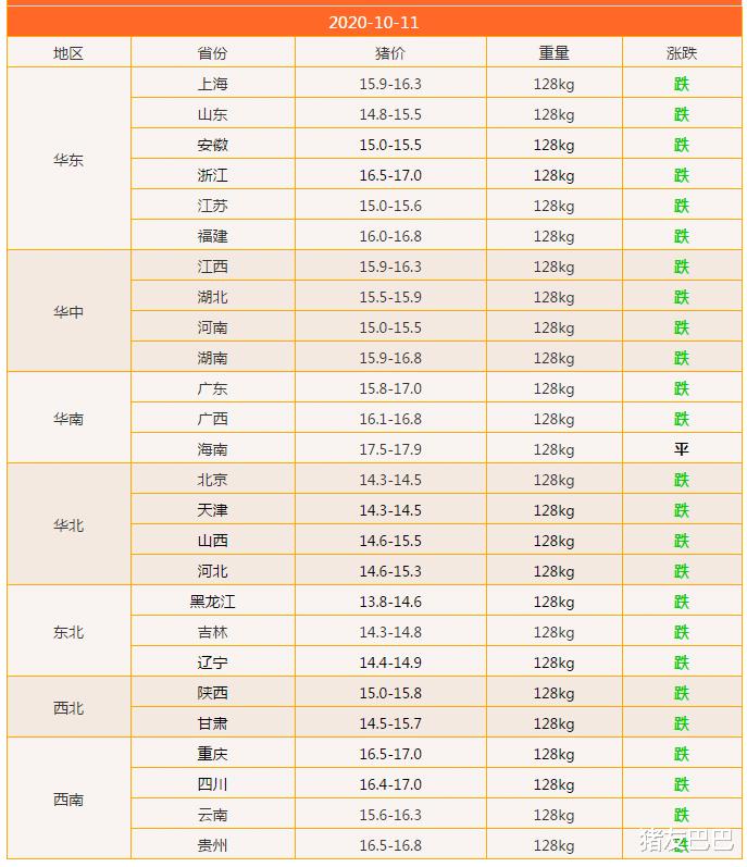 豬價持續走跌,北方企穩跡象顯露,附10月11日明日豬價預測!-圖2
