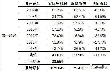 A股失去的7年(投資經驗的個人分享)下-圖3