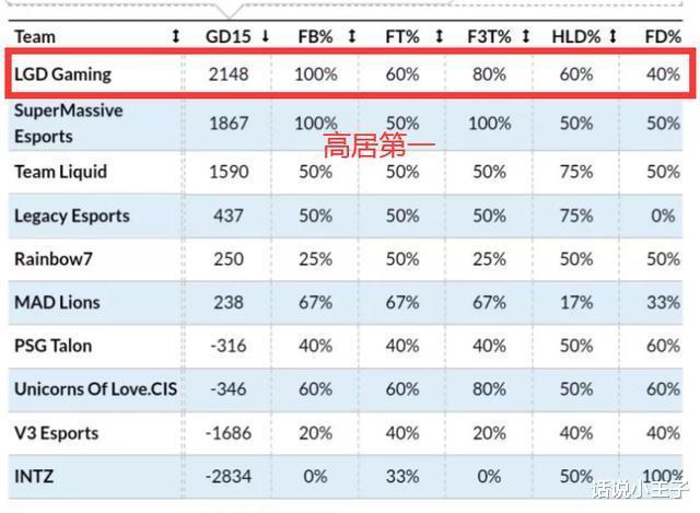 通過分析看LGD入圍賽的罪人,前15分鐘LGD經濟高居第一名-圖2
