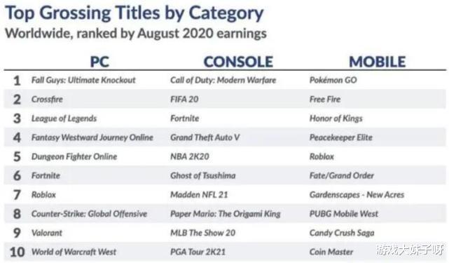 8月遊戲收入排行榜,LOL下滑到第三名,第一名上線不滿一個月-圖6