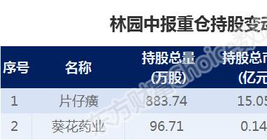 """你會""""抄作業""""嗎?陳光明、馮柳、林園、裘國根等大佬爆買股來瞭-圖3"""