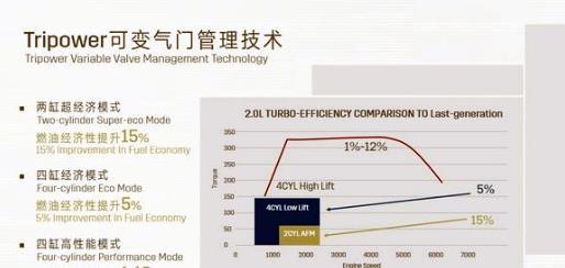 中端SUV盤點:豐田·通用&福特,哪個品牌的選項水平最高?-圖2