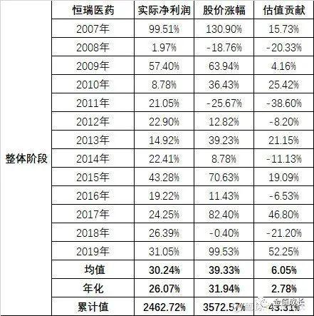 A股失去的7年(投資經驗的個人分享)下-圖7