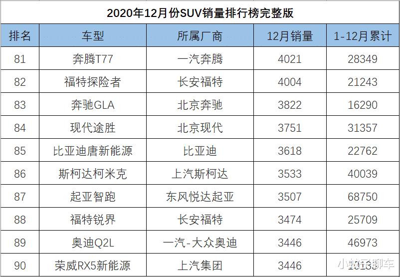 12月SUV銷量排名完整版,捷途X70再度崛起,哈弗大狗破萬-圖9