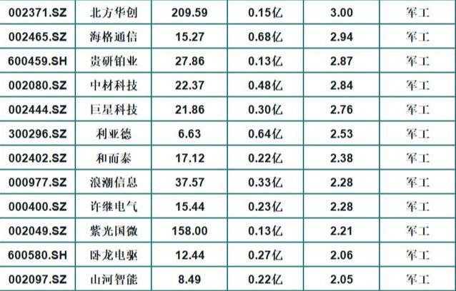 行情震蕩!外資青睞的36隻軍工概念龍頭股名單-圖2
