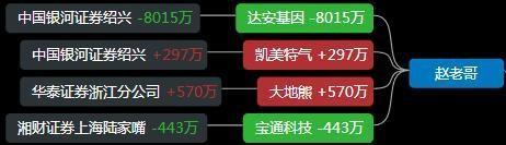 遊資龍虎榜:孫哥進場達安基因,深股通入場北鬥星通-圖4