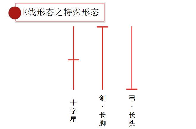K線系統總結:每個股民都應該掌握的入門基礎-圖4